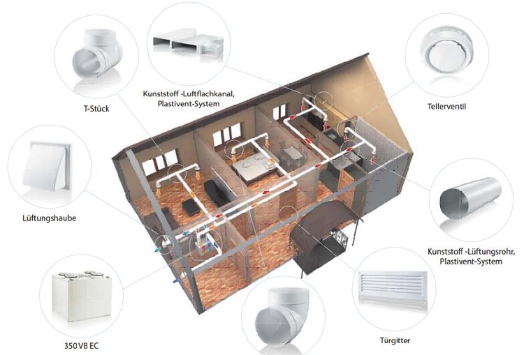 zentrale wohnrauml ftung mit w rmer ckgewinnung. Black Bedroom Furniture Sets. Home Design Ideas