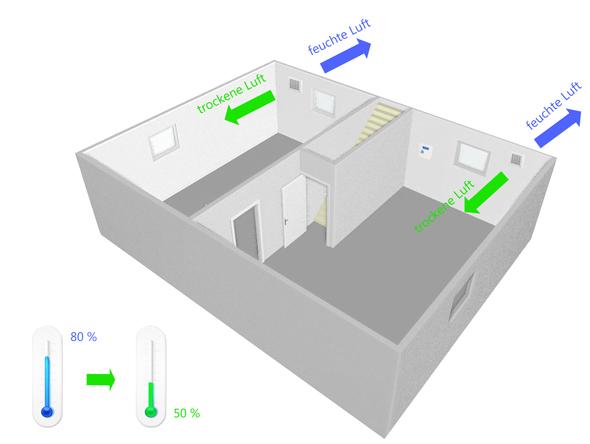 Rl Entfeuchtungsset Mit Zentraler Luftungsanlage Mit